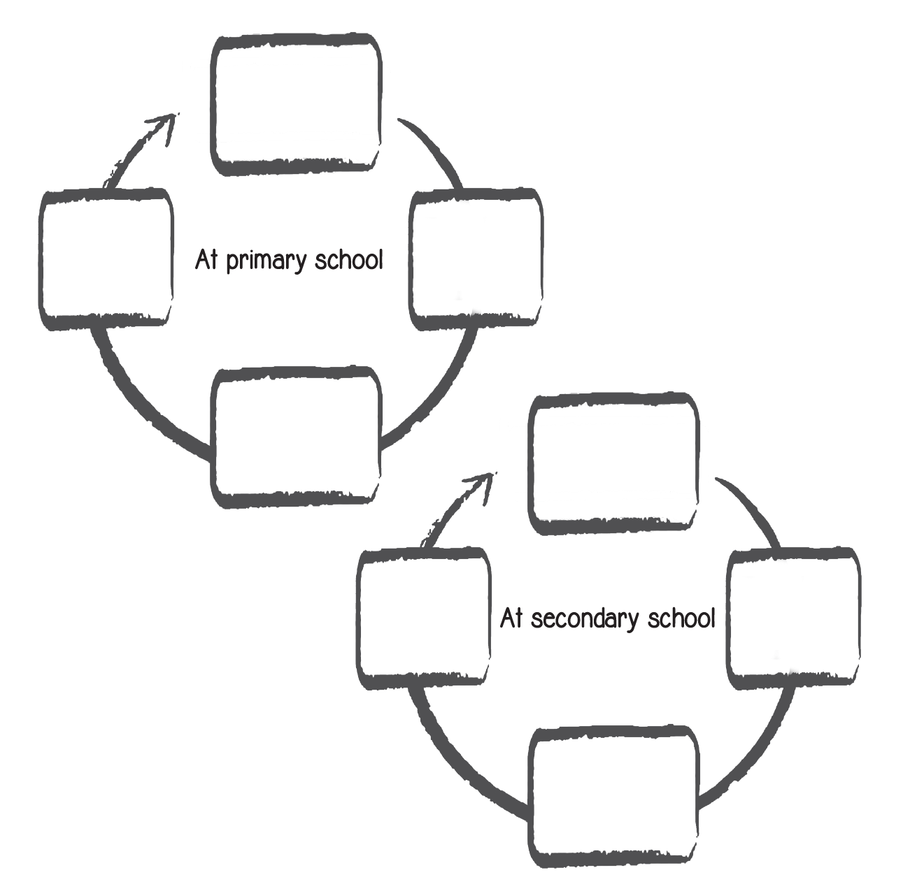 Depicts circle of support template for primary/secondary